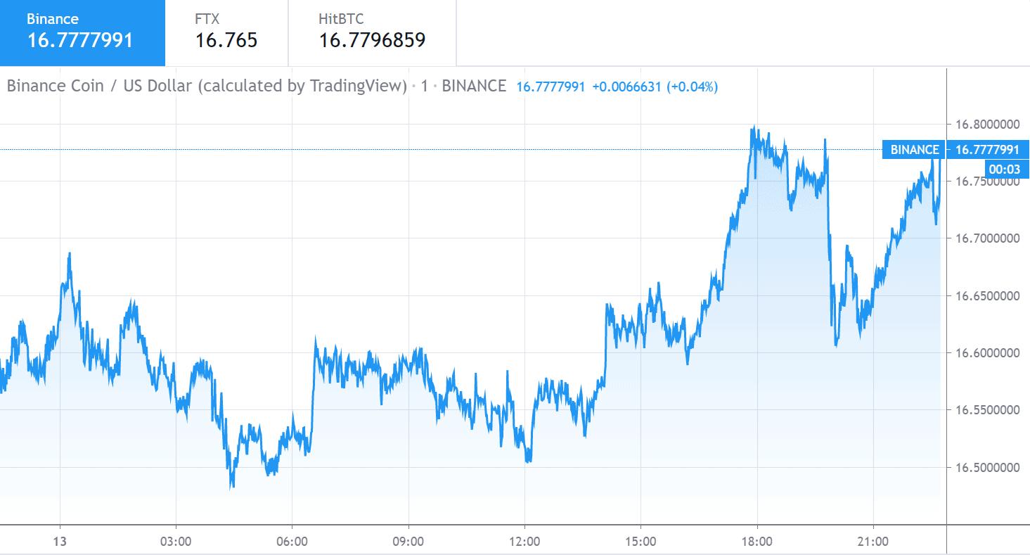 Binance Coin price chart 1 - 13 June