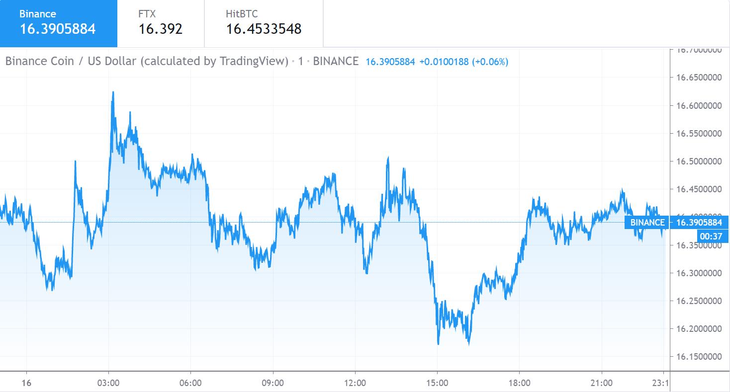 Binance Coin price chart 1 - 16 June