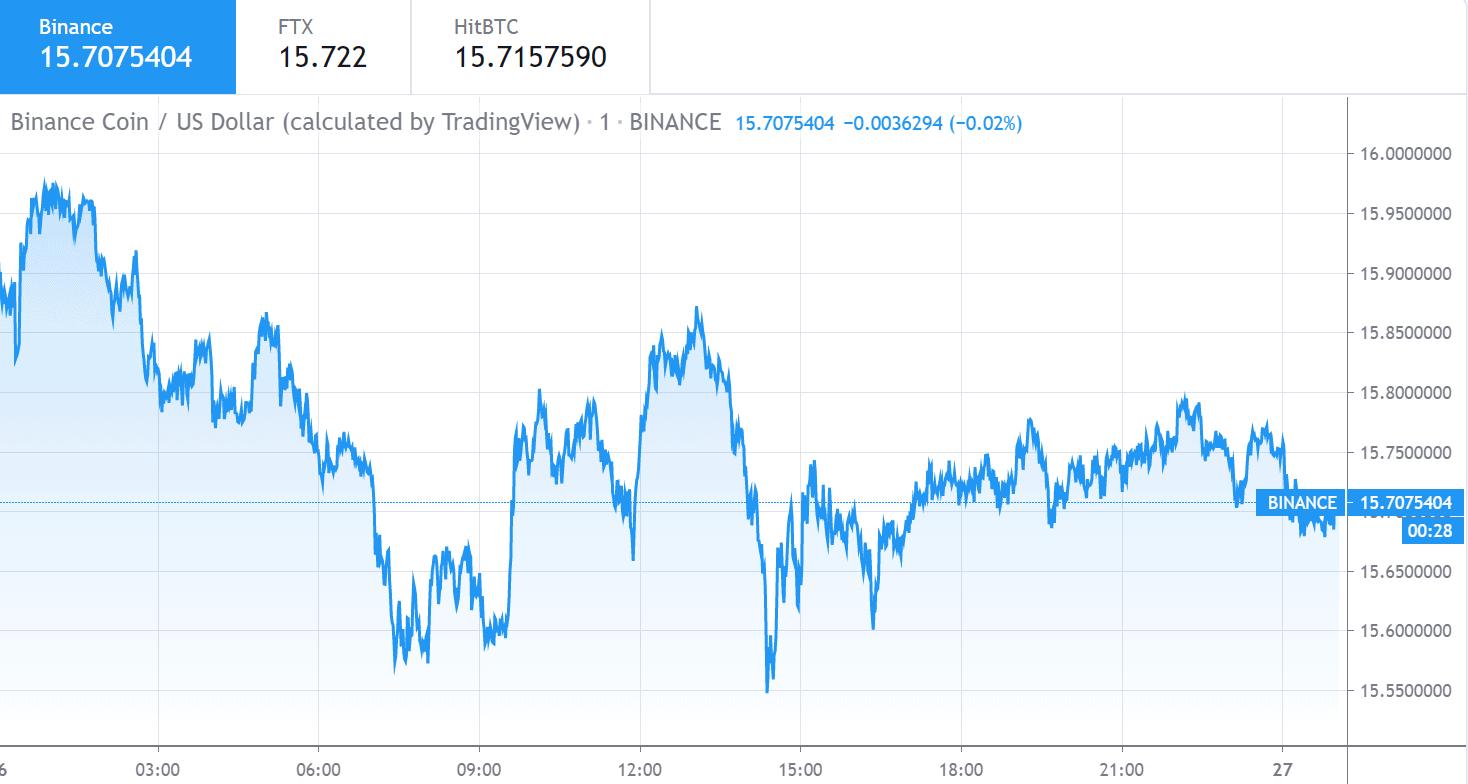 Binance Coin price chart 1 - 26 June