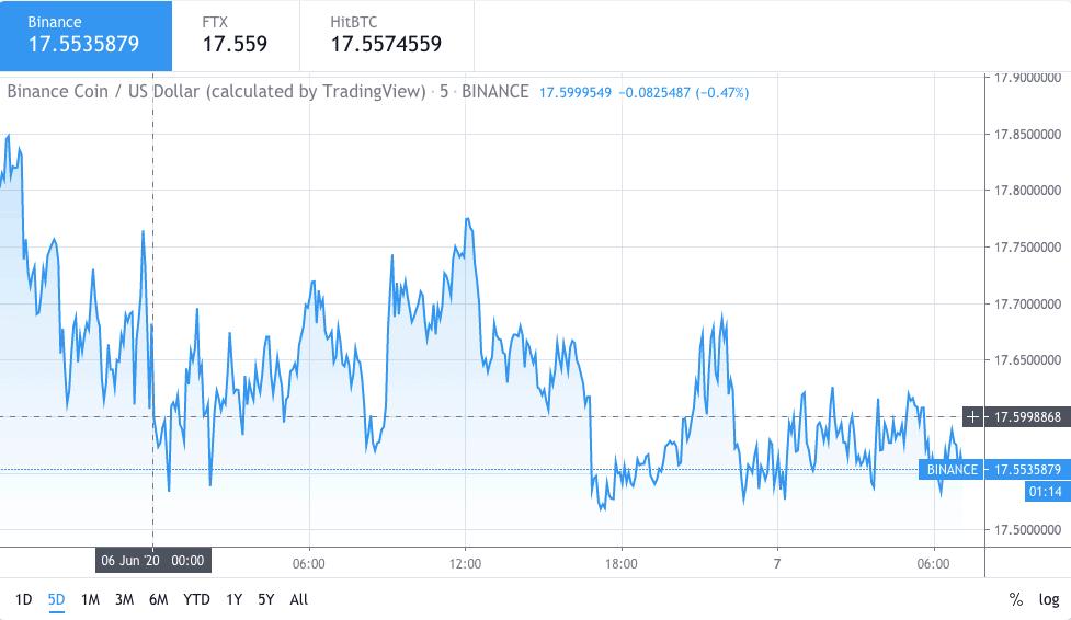 Binance Coin price chart 1 - 6Jun