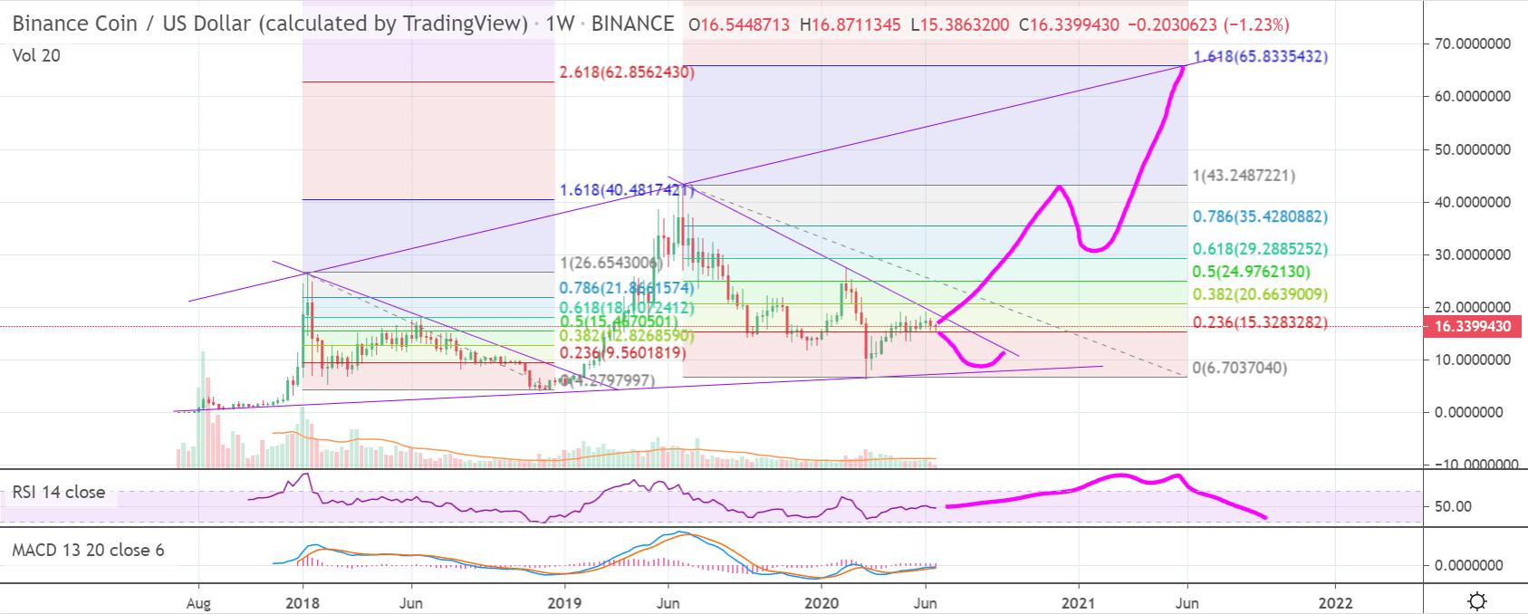 Binance Coin price chart 2 - 16 June