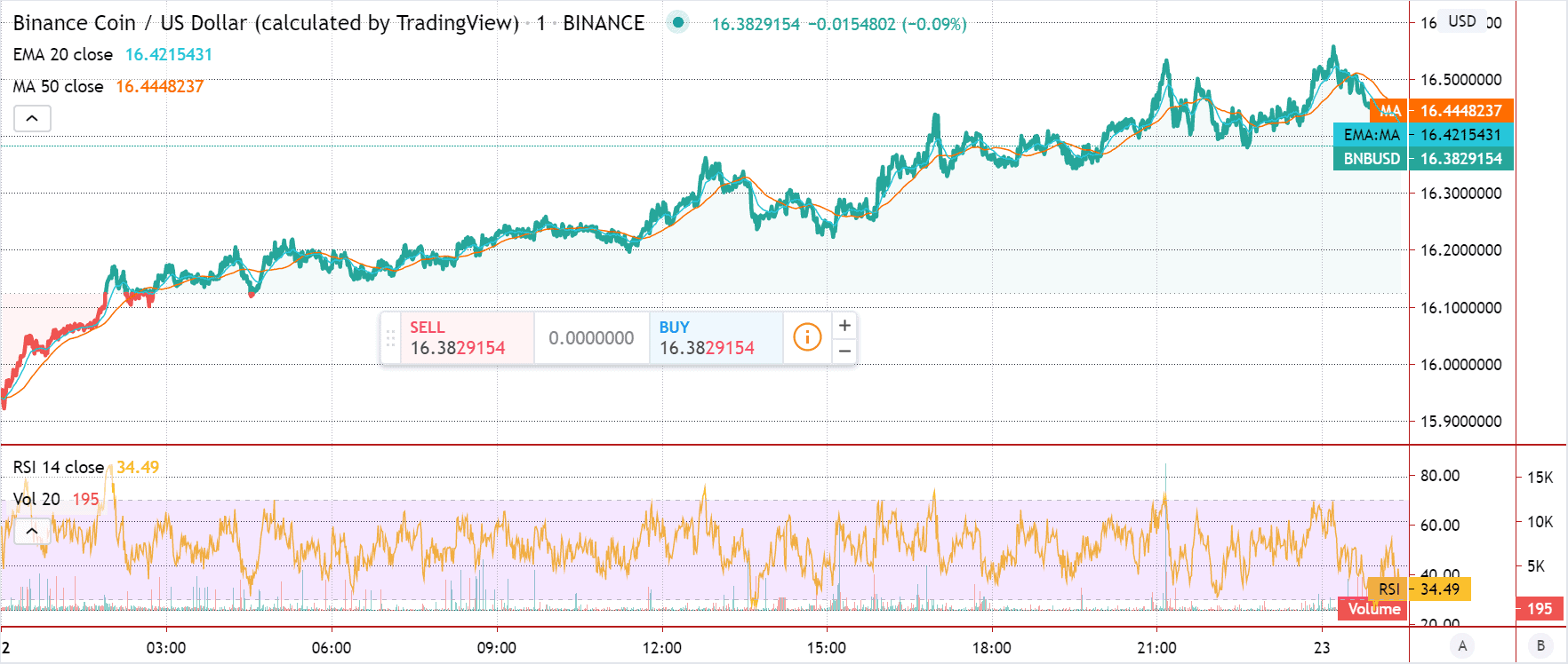 Binance Coin price chart 2 - 22 June