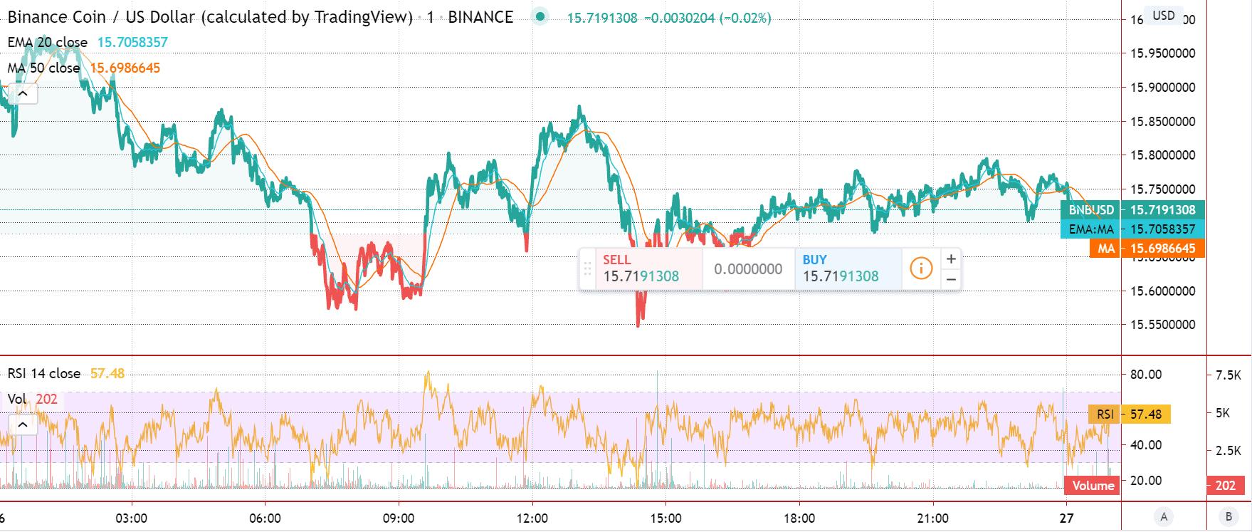 Binance Coin price chart 2 - 26 June