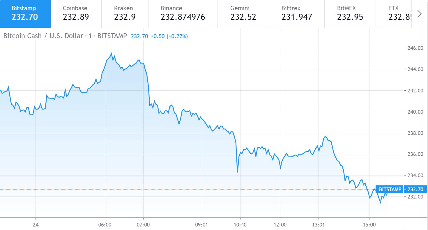 Bitcoin Cash price 1 - 24 June