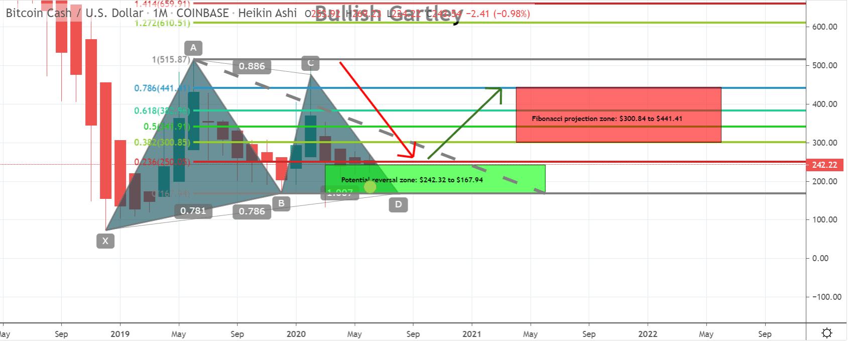 Bitcoin Cash price 3 - 23 June