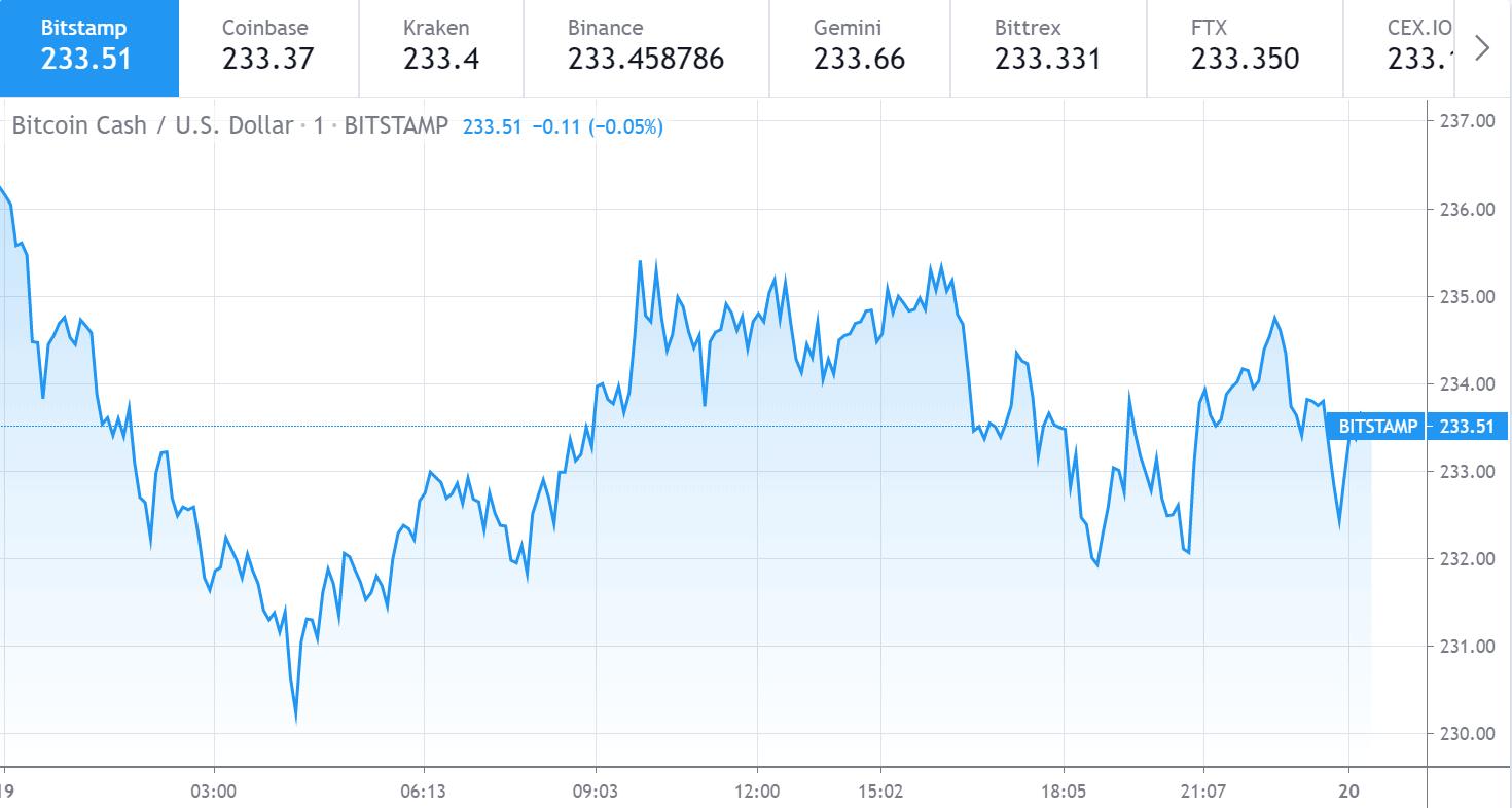 Bitcoin Cash price chart 1 - 19 June