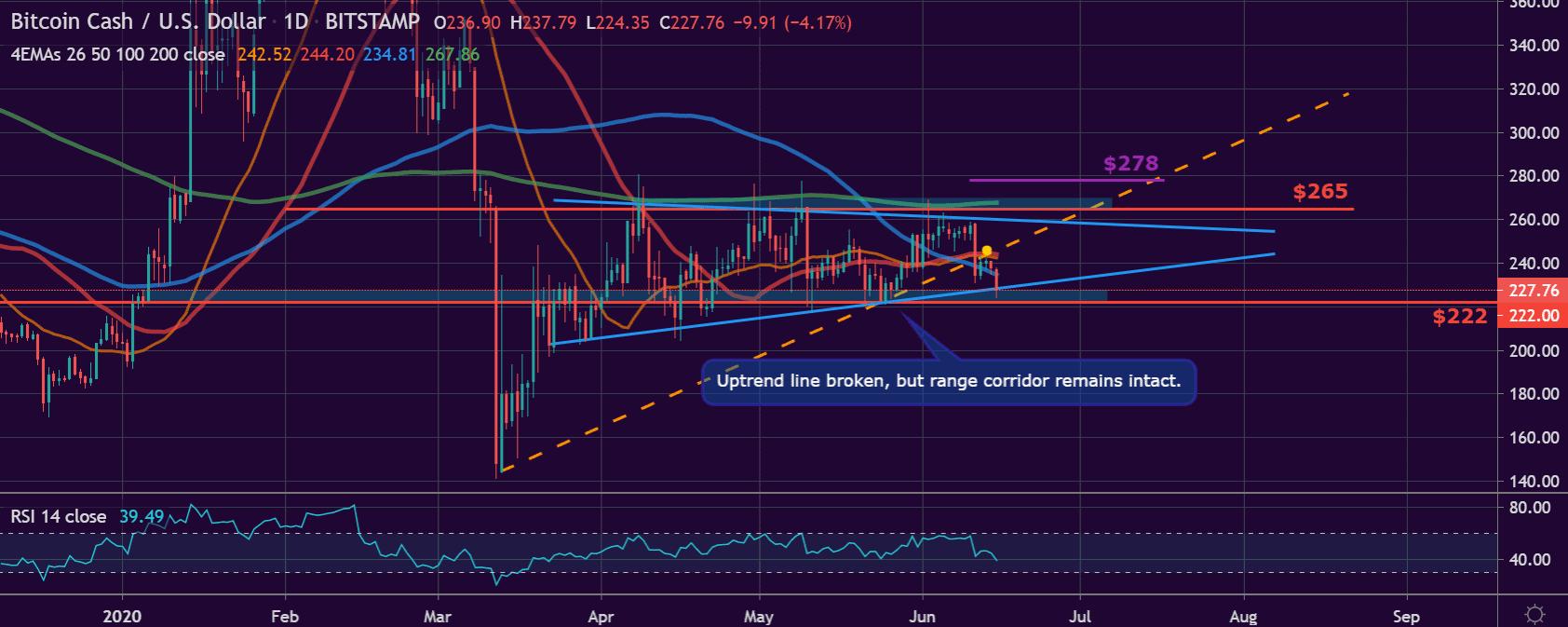 Bitcoin Cash price chart 2 - 15 June