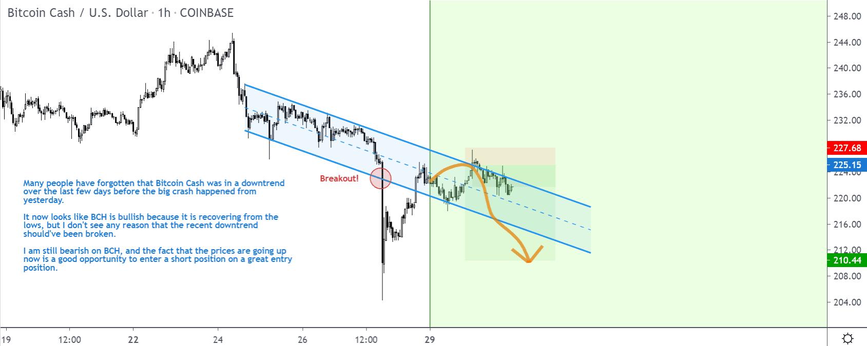 Bitcoin Cash price chart 2 - 30 June