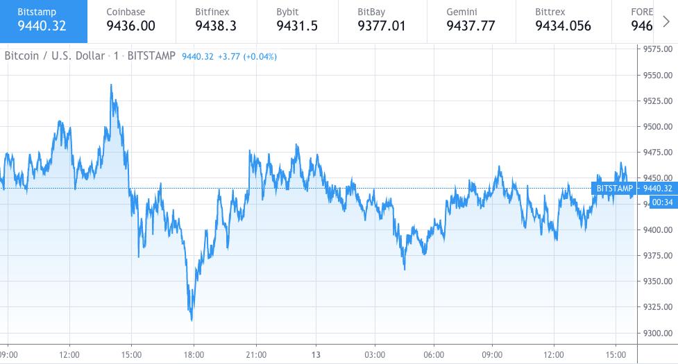 Bitcoin price chart 1 - 13 June