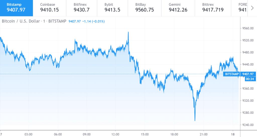 Bitcoin price chart 1 - 17 June