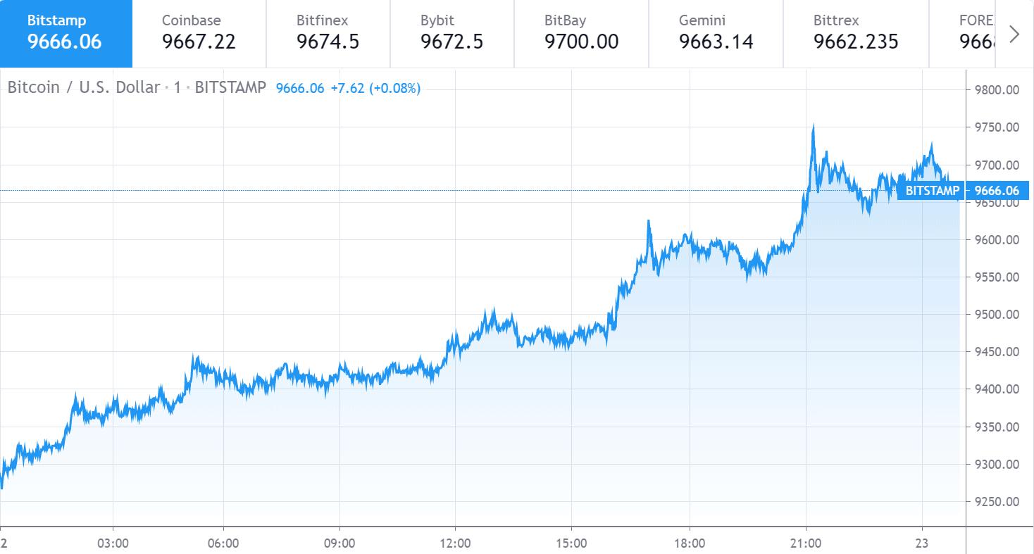 Bitcoin price chart 1 - 22 June
