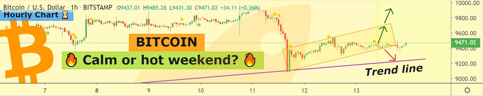 Bitcoin price chart 2 - 13 June