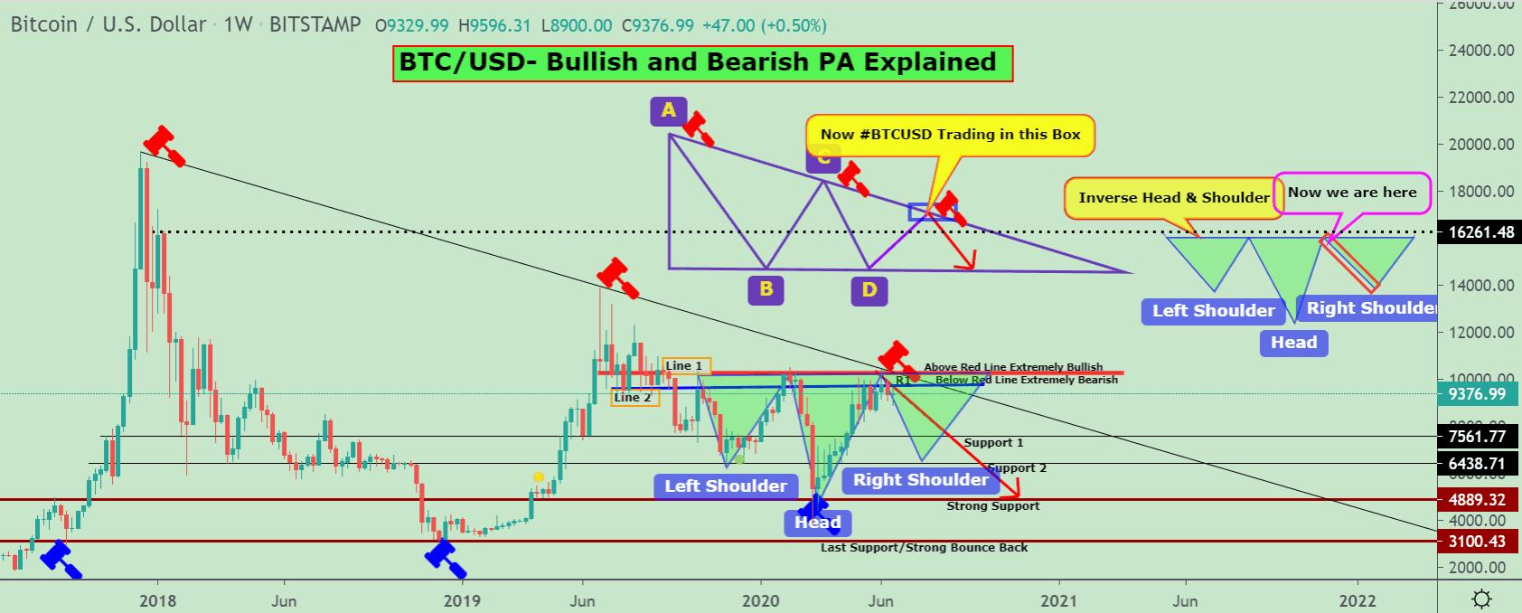Bitcoin price chart 2 - 19 June