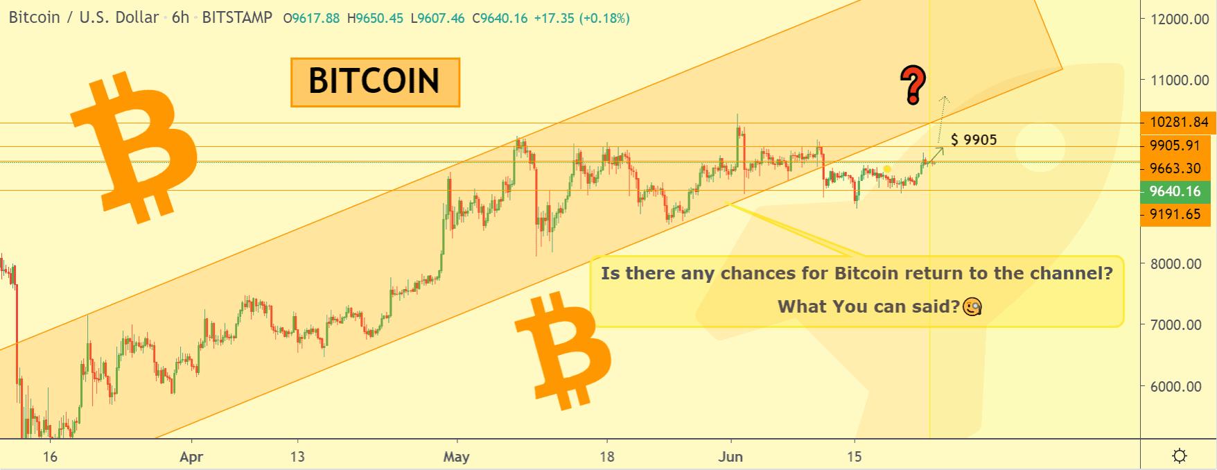 Bitcoin price chart 2 - 23 June