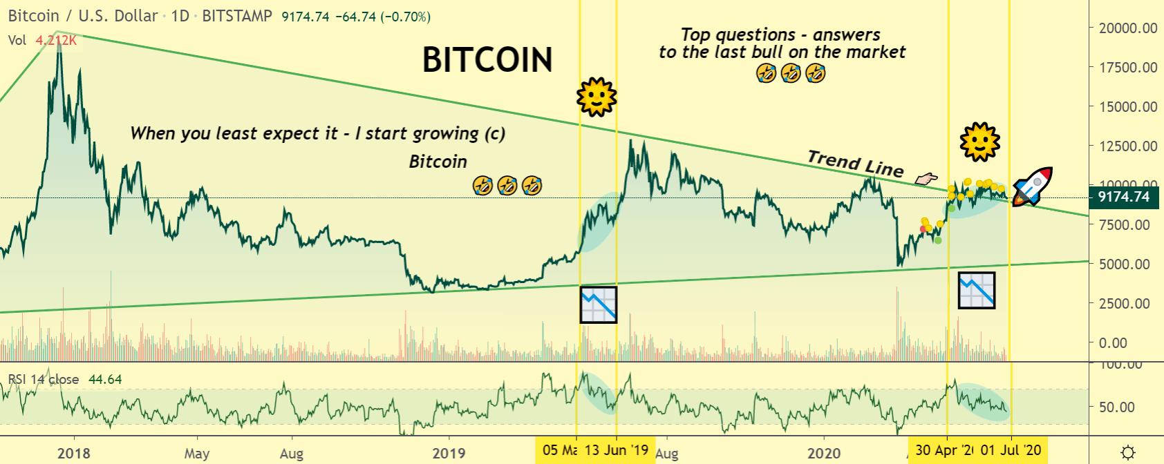 Bitcoin price chart 2 - 26 June