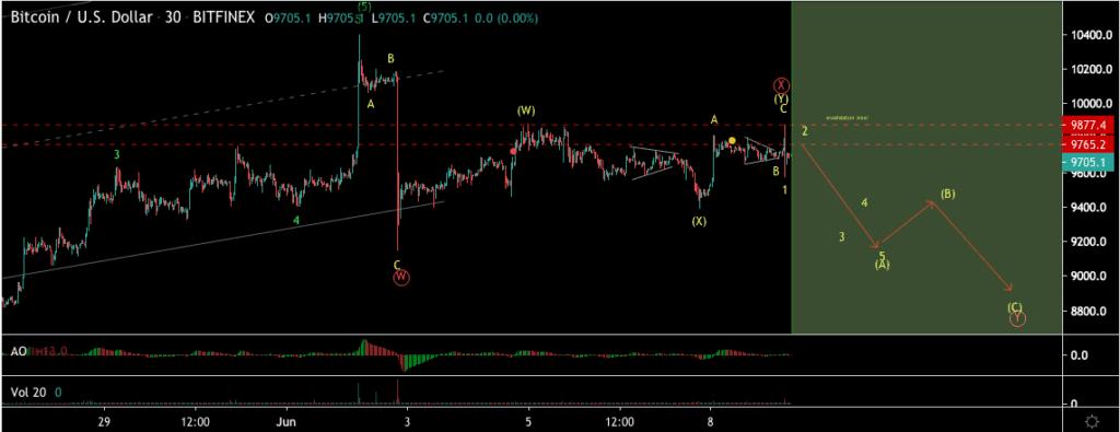 Bitcoin price chart 2 - 8 June