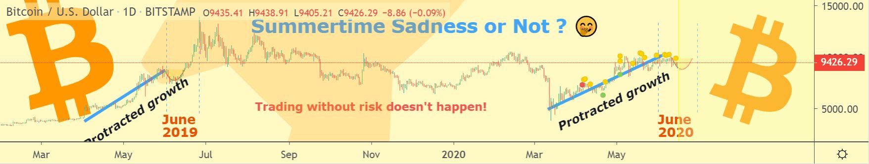 Bitcoin price chart 3 - 15 June