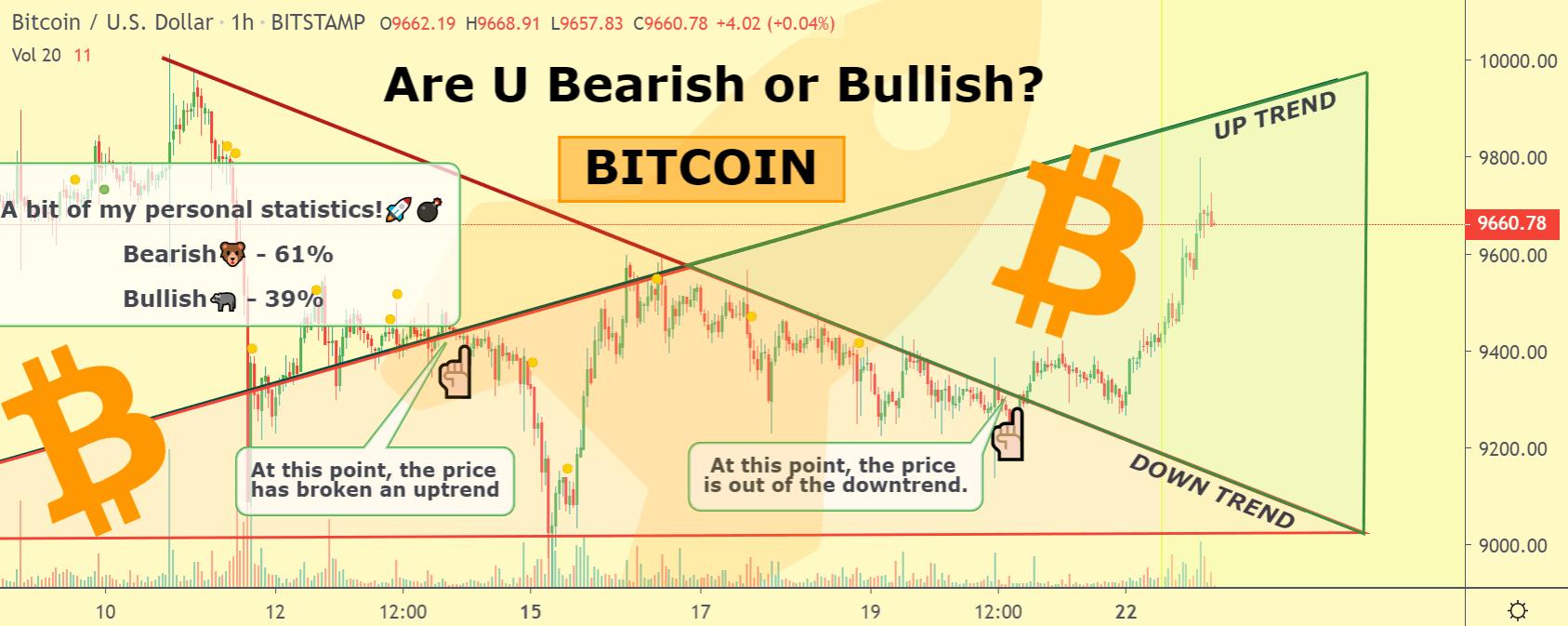 Bitcoin price chart 3 - 22 June