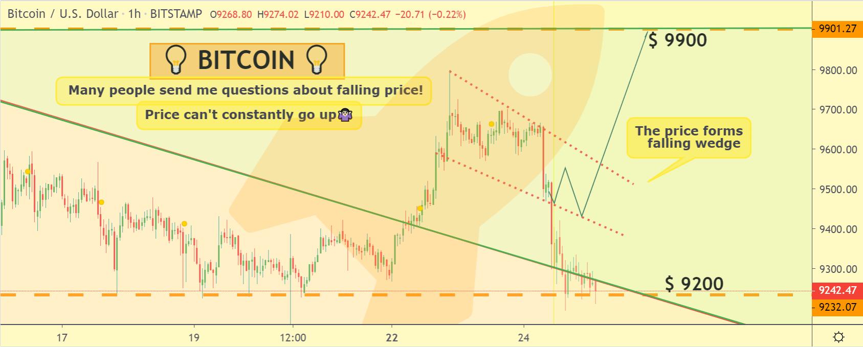 Bitcoin price chart 3 - 24 June