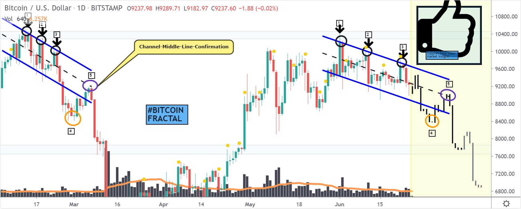 Bitcoin price chart 3 - 25 June