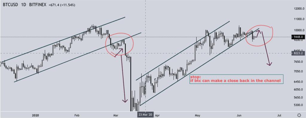 Bitcoin price chart 4 - 13 June