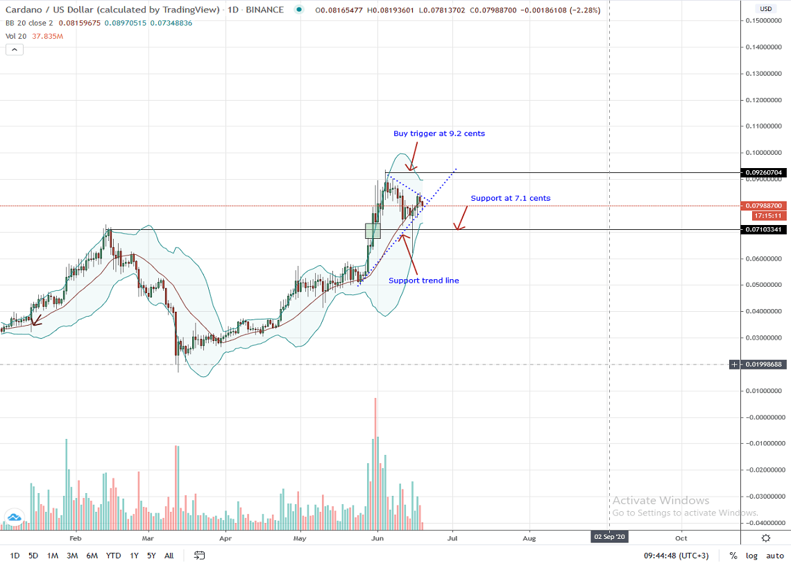 Cardano Daily Chart for June 19, 2020
