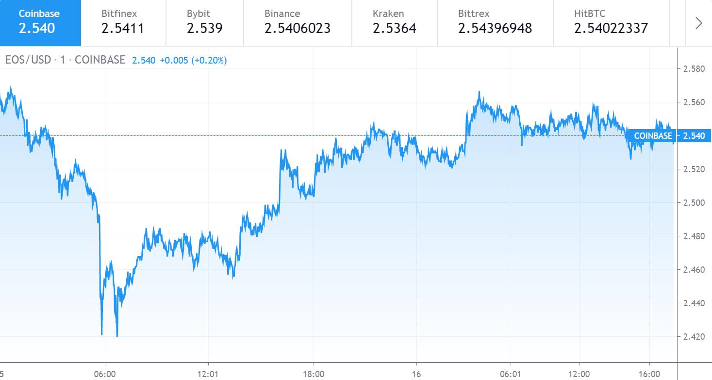 EOS price chart 1 - 16 June