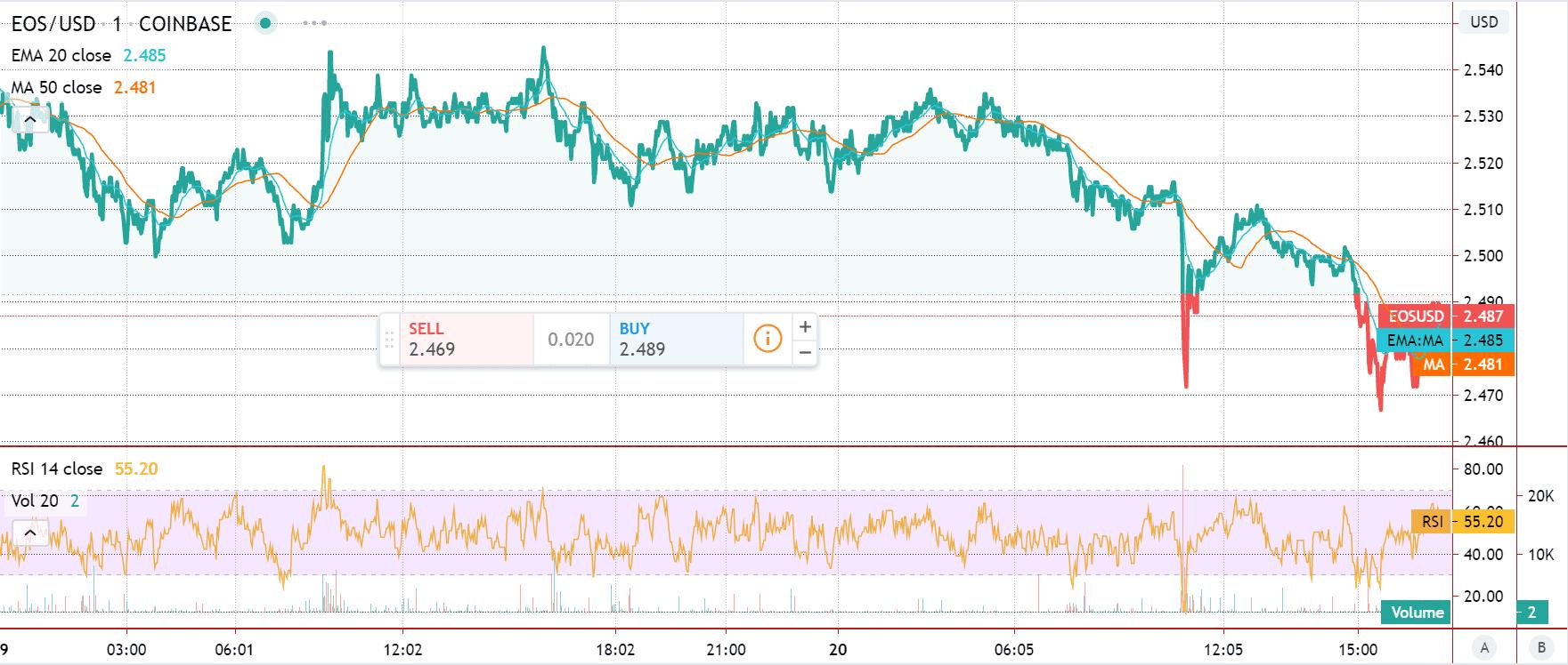 EOS price chart 2 - 20 June