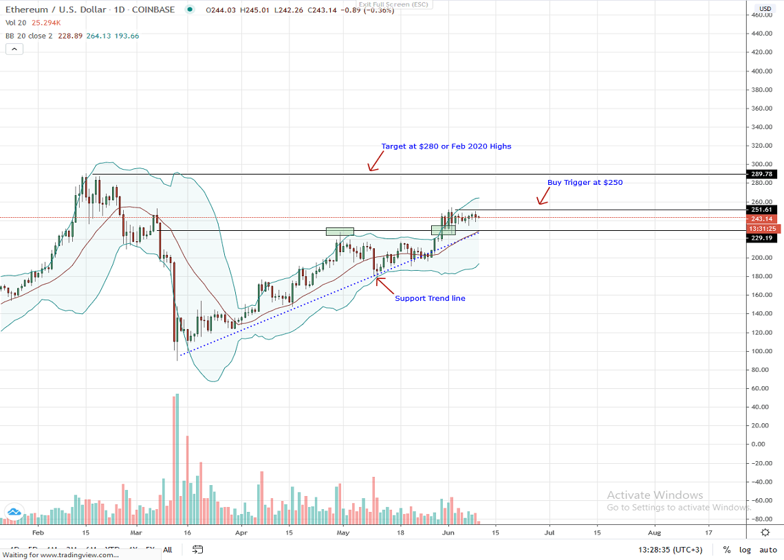 Ethereum Daily Chart for June 10, 2020
