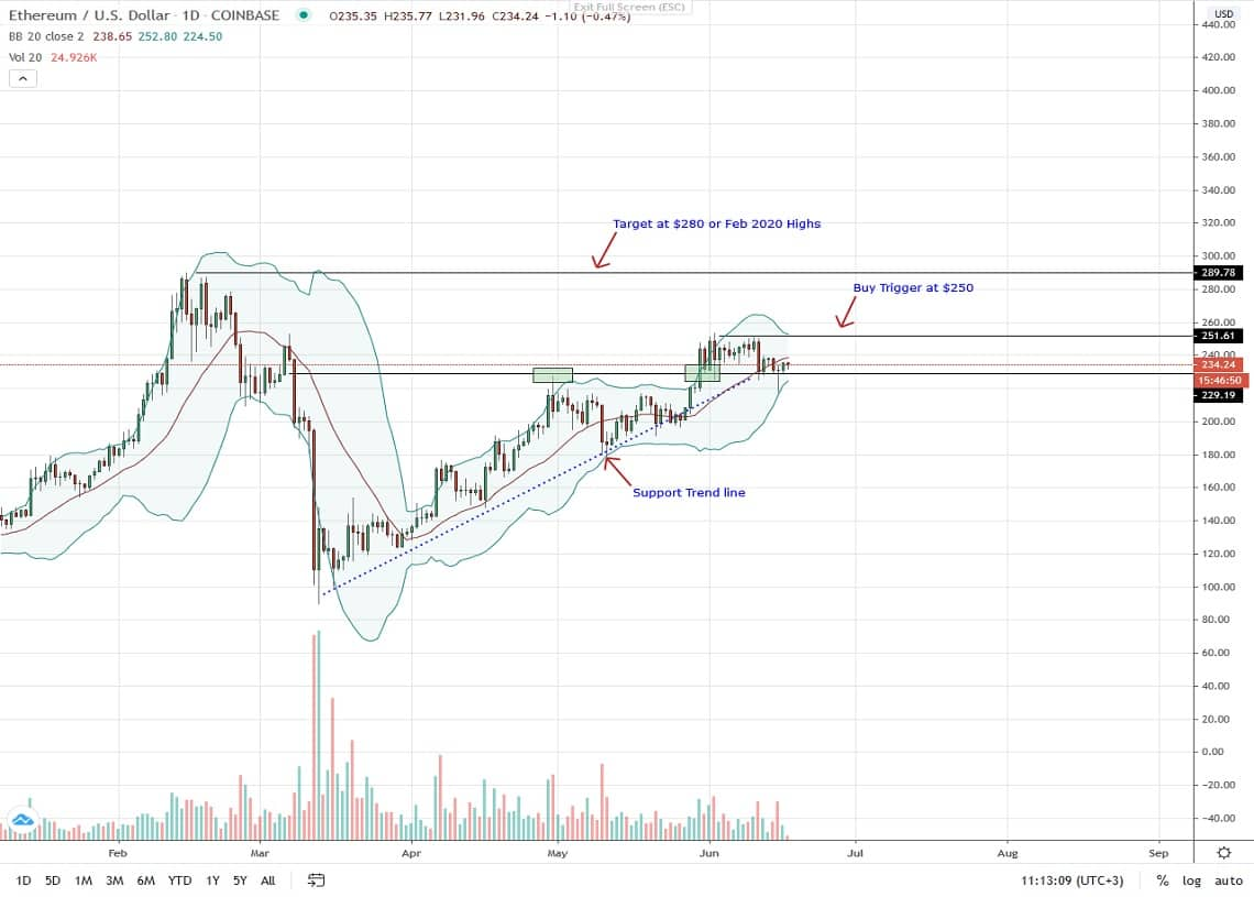 Ethereum Daily Chart for June 17, 2020