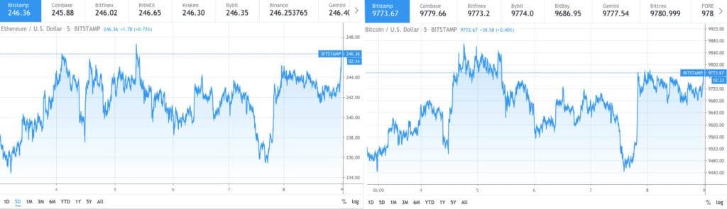 Ethereum price comparison with Bitcoin price