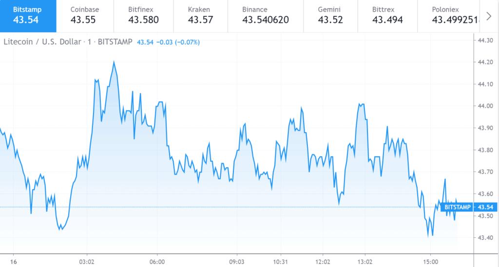 Litecoin price chart 1 - 16 June