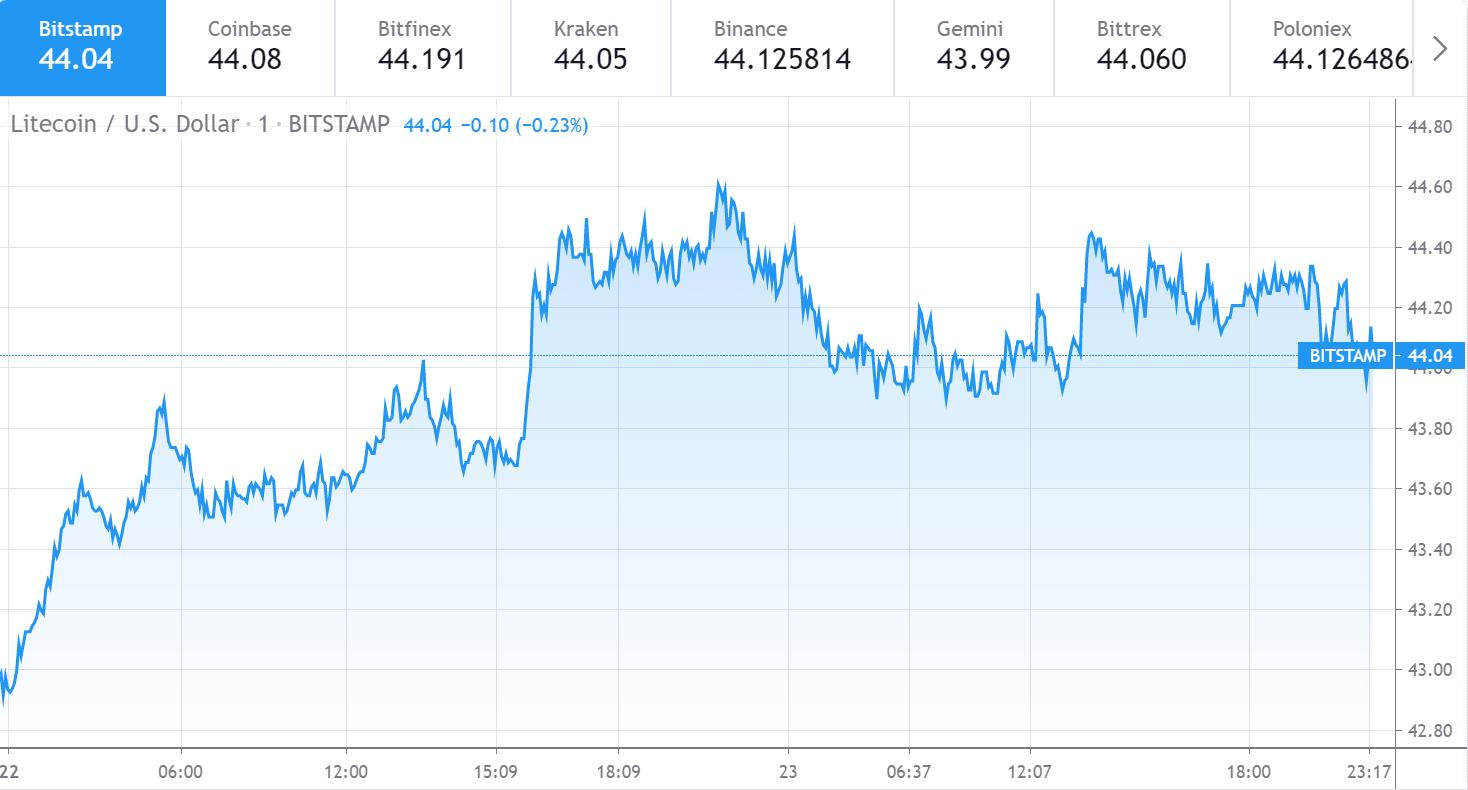 Litecoin price chart 1 - 23 June