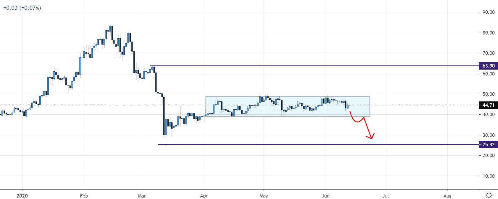 Litecoin price chart 3 - 13 June