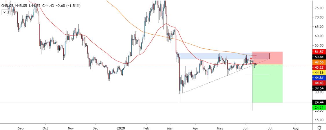 Litecoin price chart 3 - 14 June