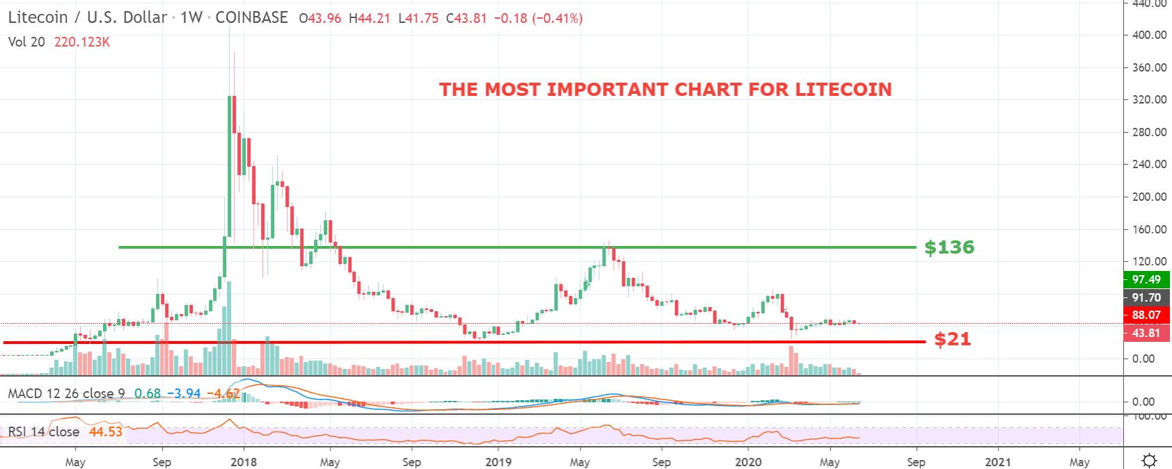 Litecoin price chart 3 - 16 June