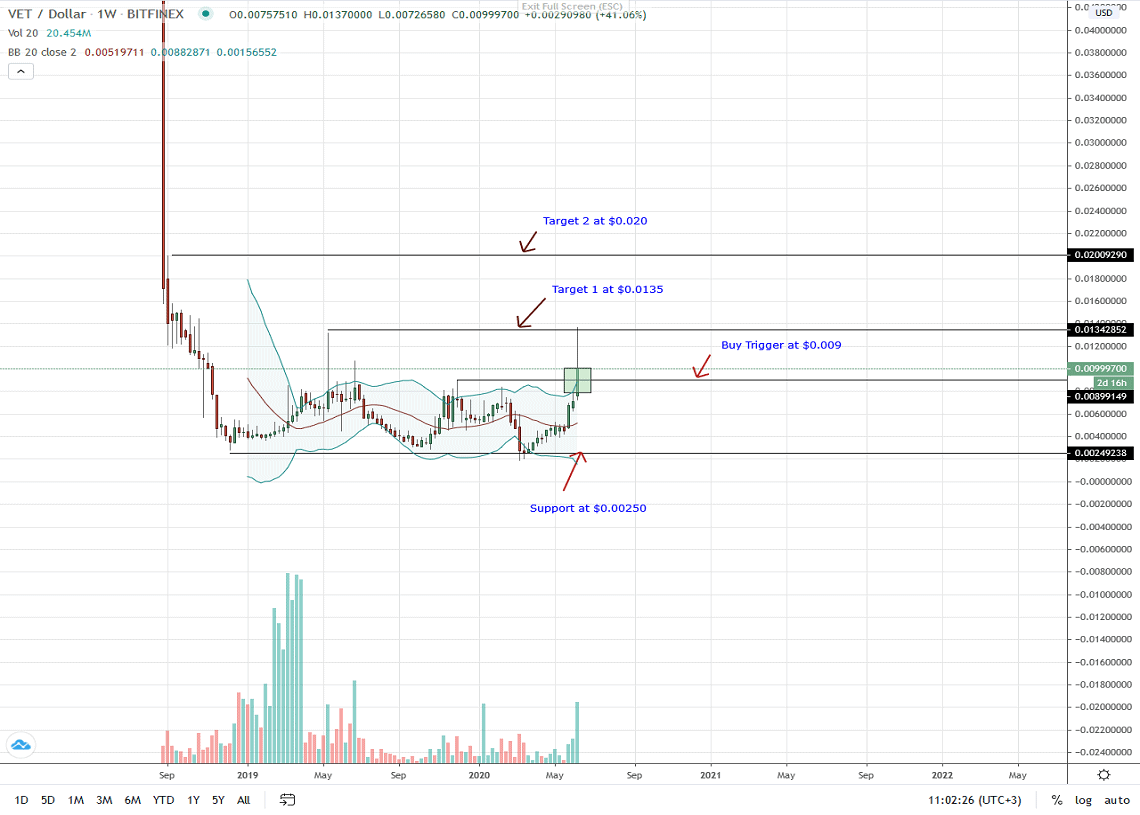 VeChain Weekly Chart for June 12, 2020