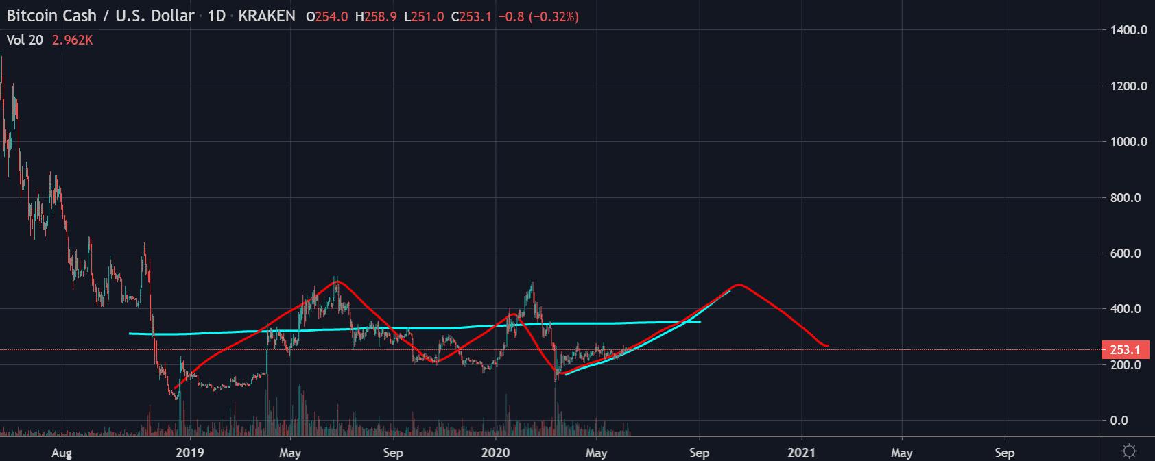 Bitcoin Cash price chart 3 - Jun10