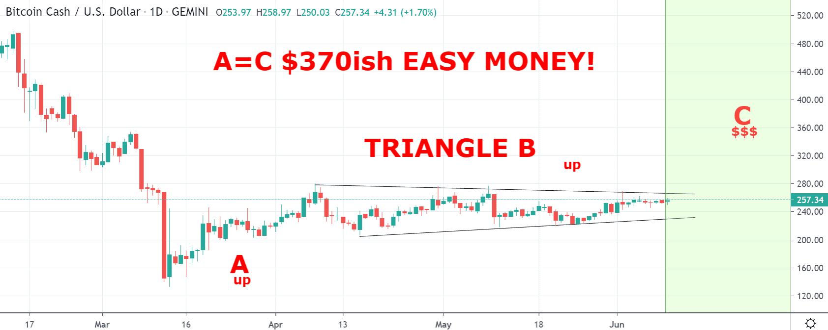 Bitcoin Cash price chart 2 - Jun10