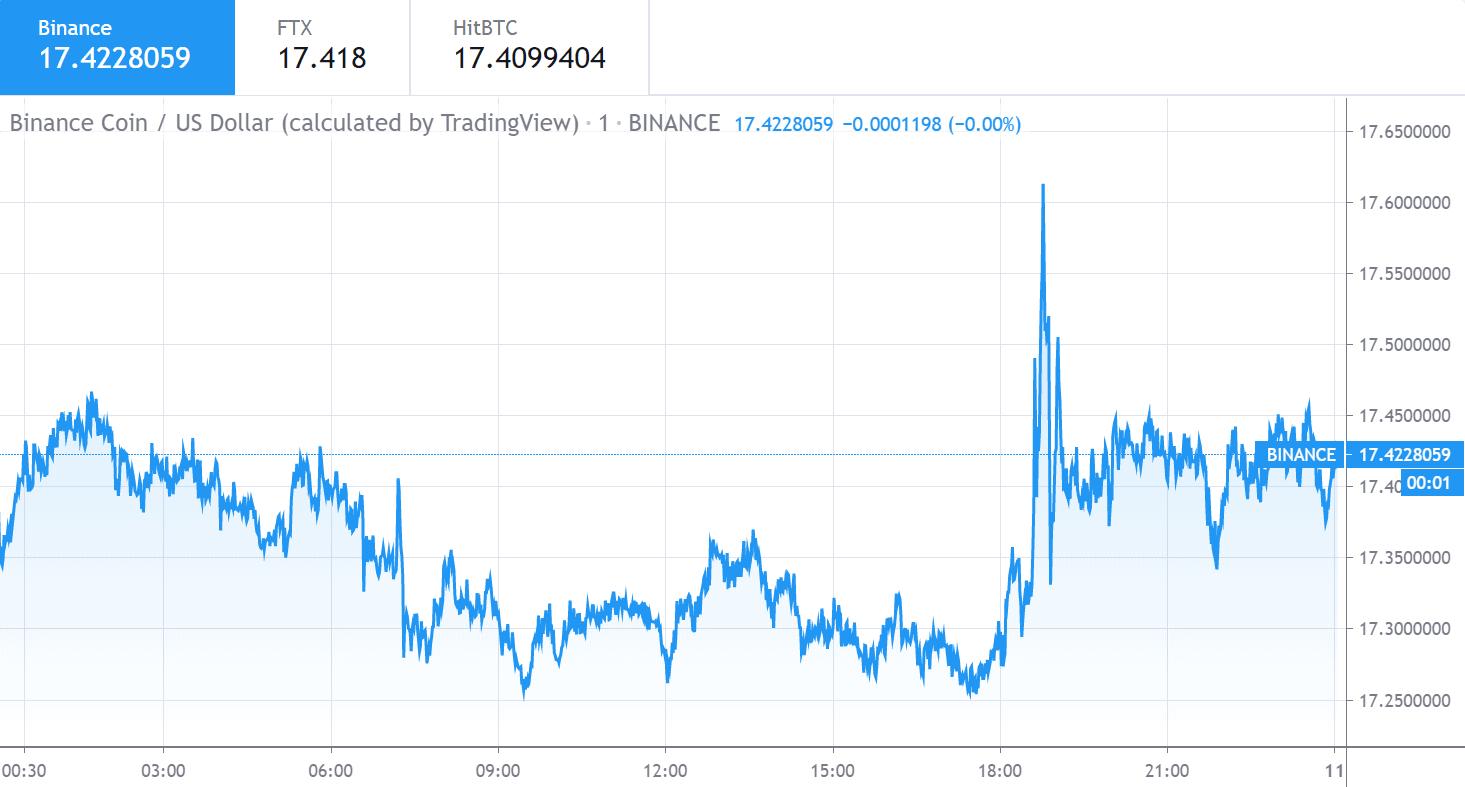 Binance Coin price chart 1 - Jun10