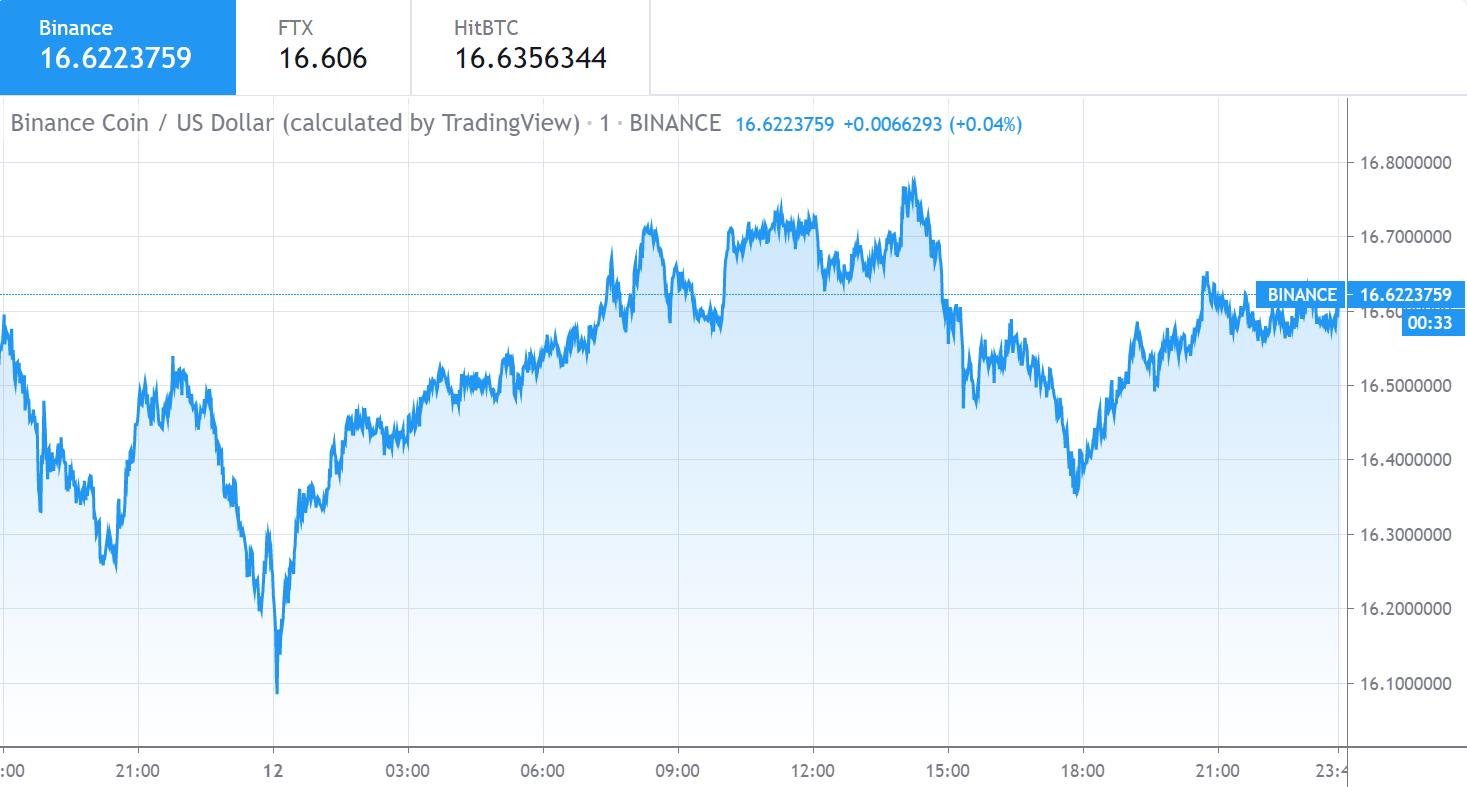 Binance Coin price chart 1 - Jun12