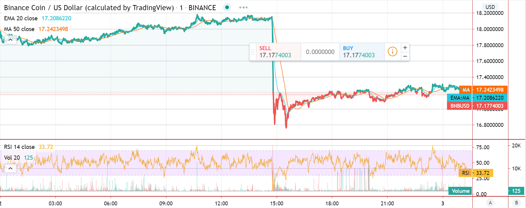 Binance Coin Price Featured Chart