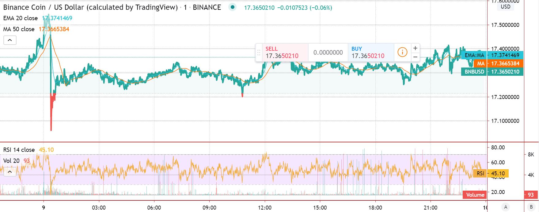 Binance Coin price chart 3 - Jun9