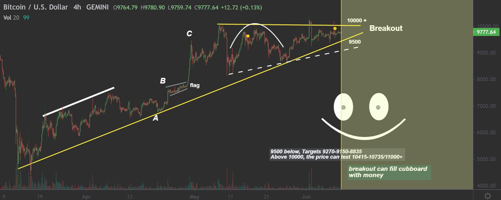 Bitcoin price chart 3 - Jun10