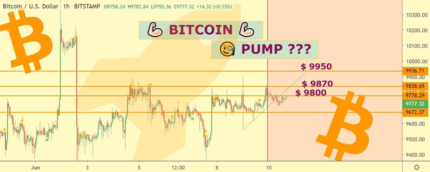 Bitcoin price chart 2 - Jun10