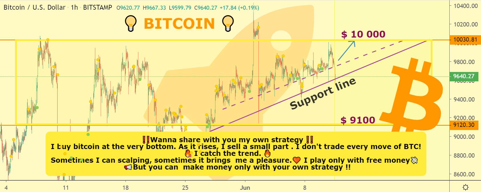 Bitcoin price chart 2 - Jun11