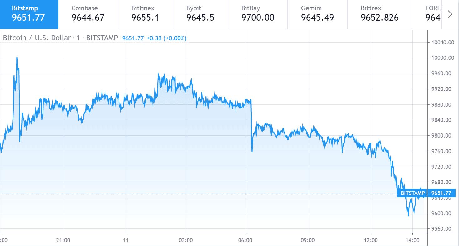 Bitcoin price chart 1 - Jun11