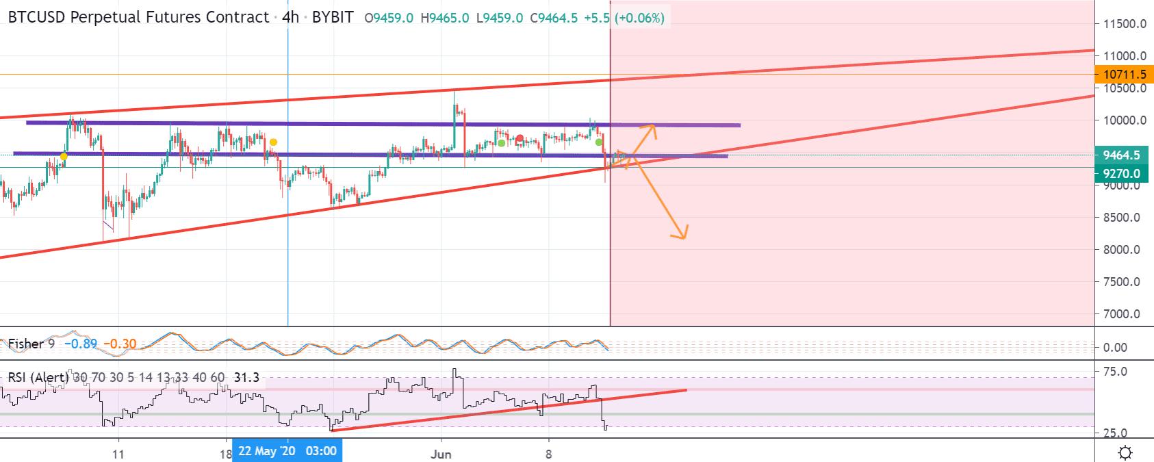 Bitcoin price chart 3 - Jun12