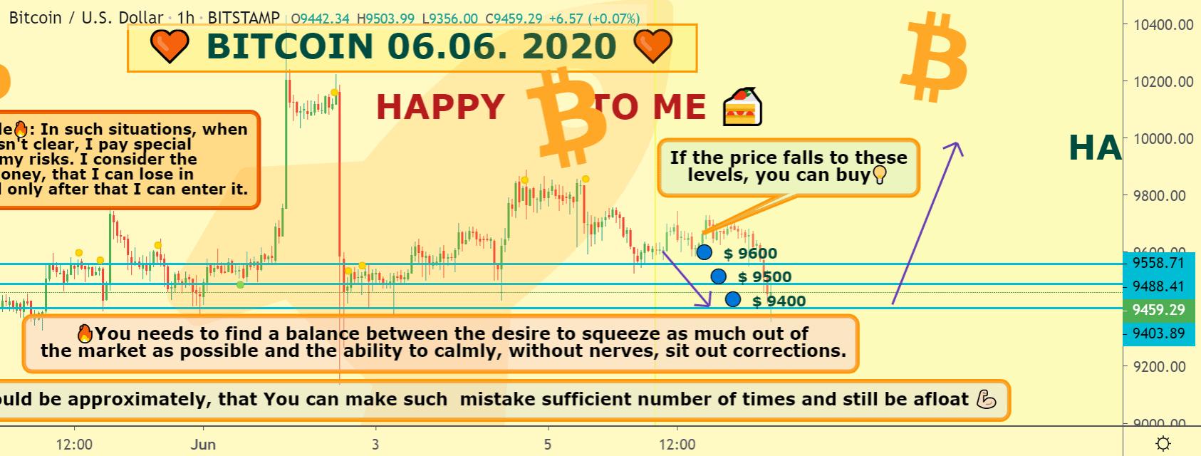 Bitcoin price chart 2 - 7Jun