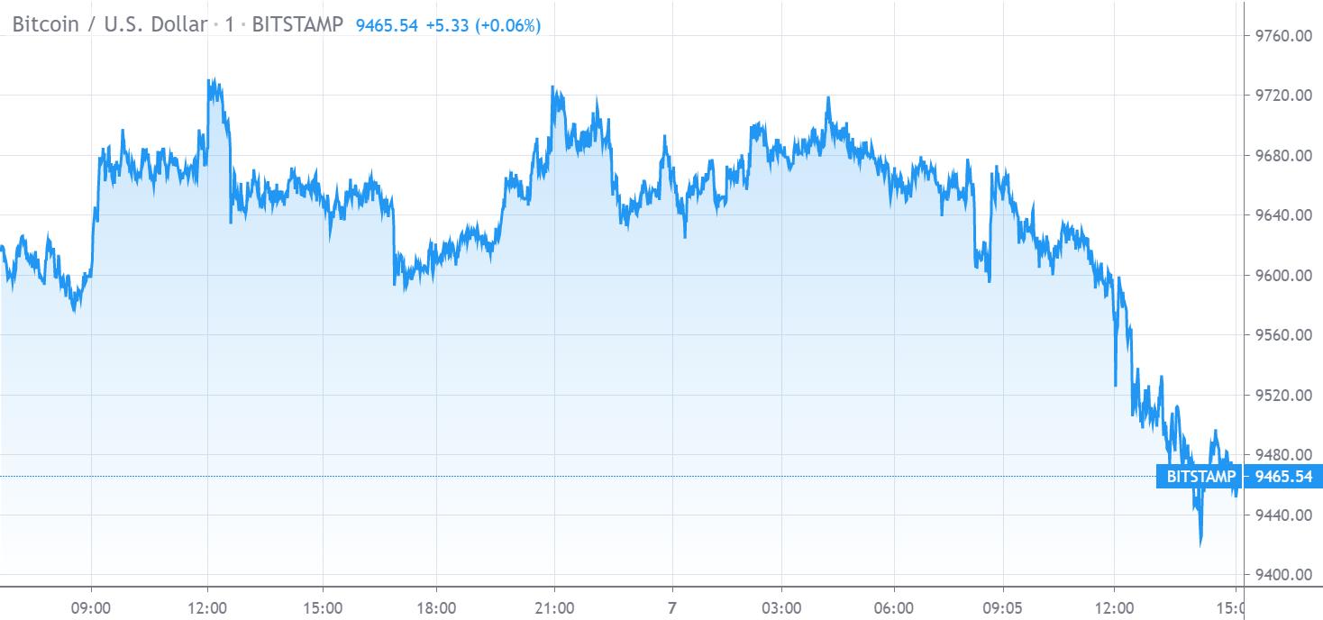 Bitcoin price chart 1 - 7Jun